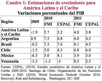 ¿La hora de Latinoamérica?